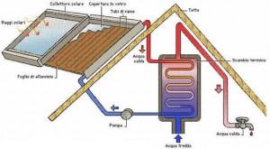 pannelli solari termici schema